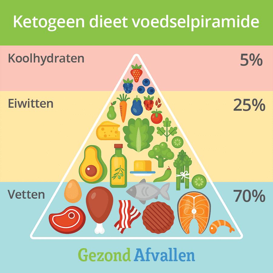 ketogeen dieet voedselpiramide